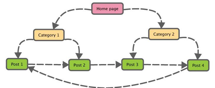 Hal-Hal yang harus dilakukan sebelum menerbitkan artikel