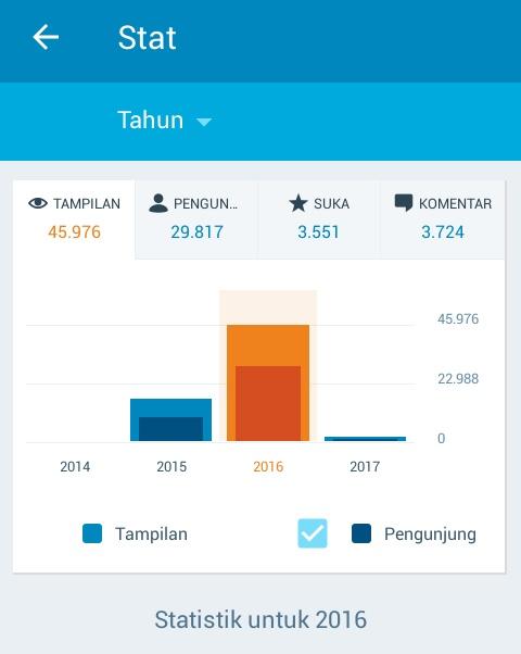Laporan statistik 2016