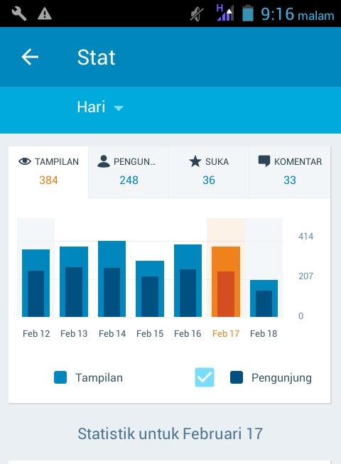 Statistik pengunjung blog bulan februari 2016