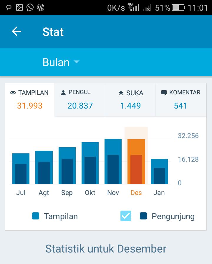 Statistik bulan desember blog shiq4