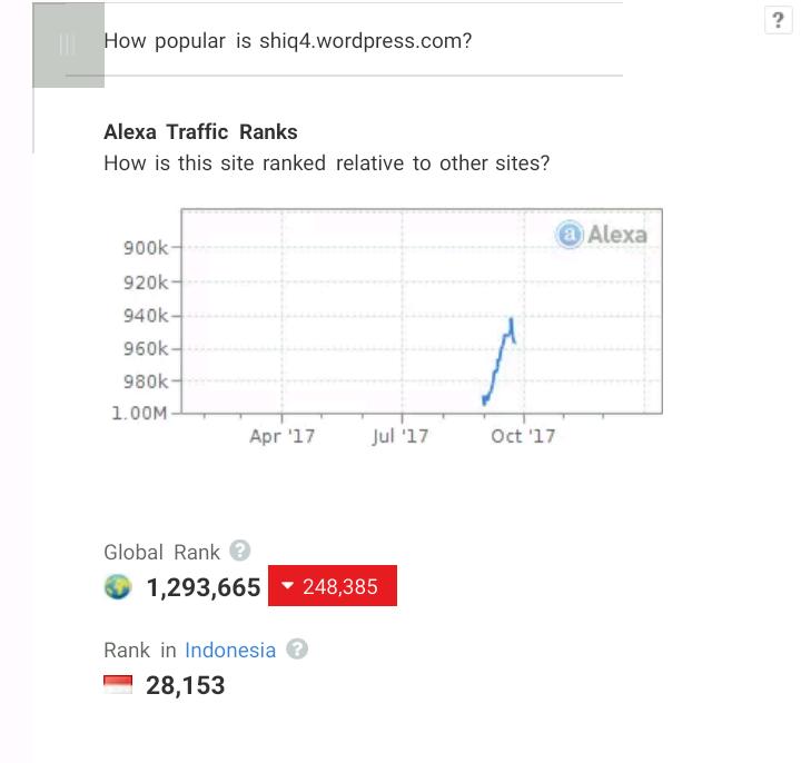 Alexa rank Shiq4 di tahun 2017